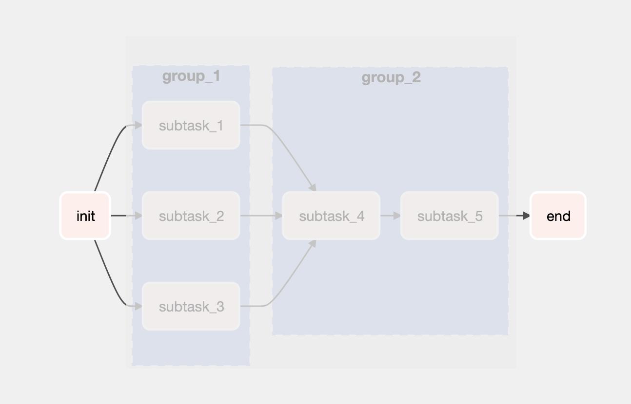 taskgroup - init+end