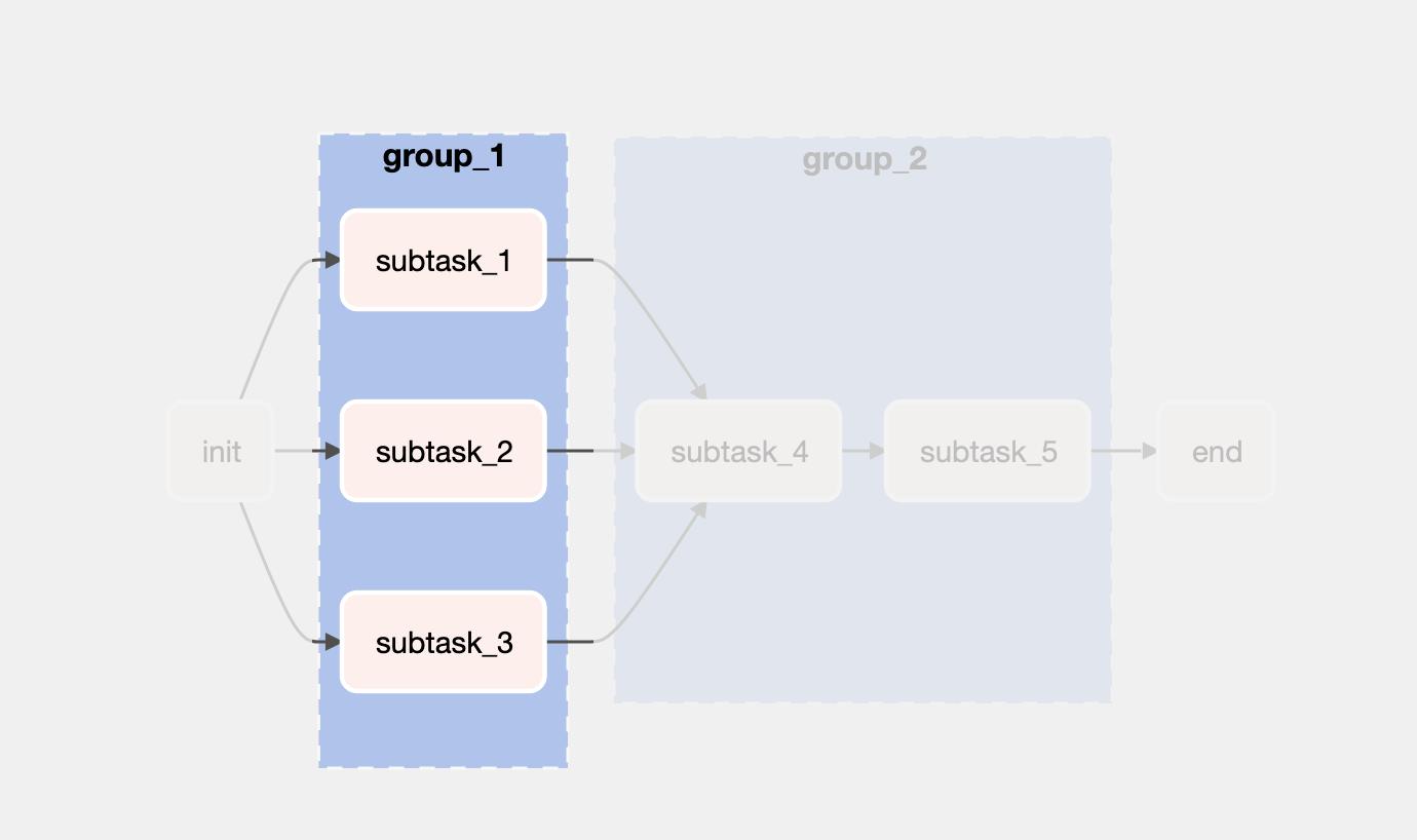 taskgroup - group_1