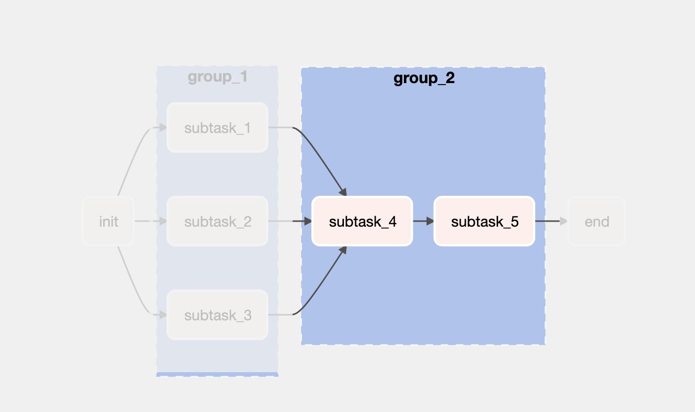 taskgroup - group_2